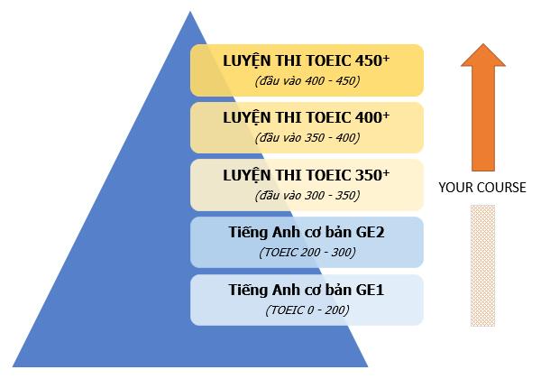 Khóa luyện thi TOEIC 350+