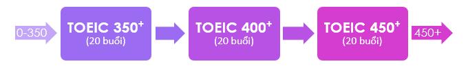 Lộ trình luyện thi TOEIC 450+ tại CFL