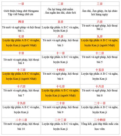 Chương trình tiếng Nhật N5.1