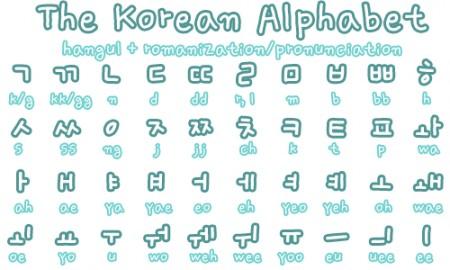 Bảng chữ cái tiếng Hàn và phiên âm