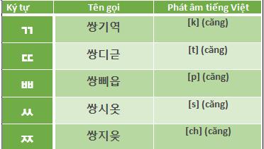 phuong-phap-hoc-tieng-han-hieu-qua-cfl.edu.vn